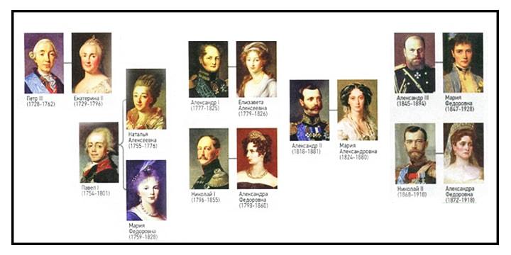Императорские жены