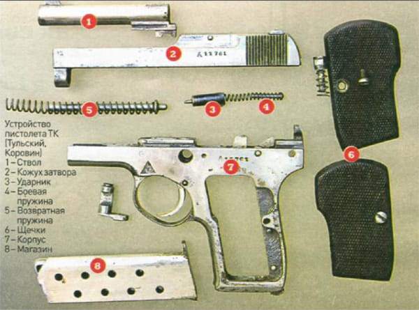 Устройство пистолета ТК